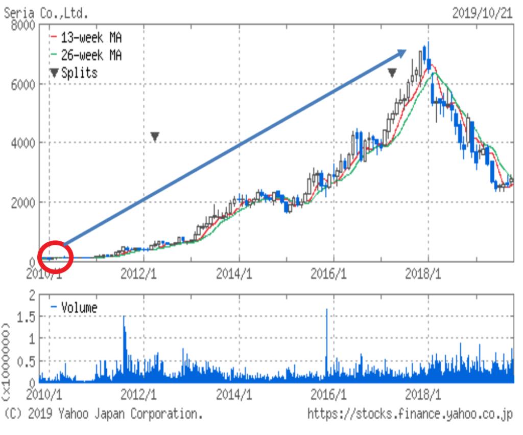 seria_chart
