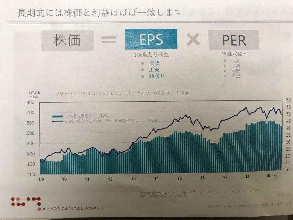 株価=EPS×PER